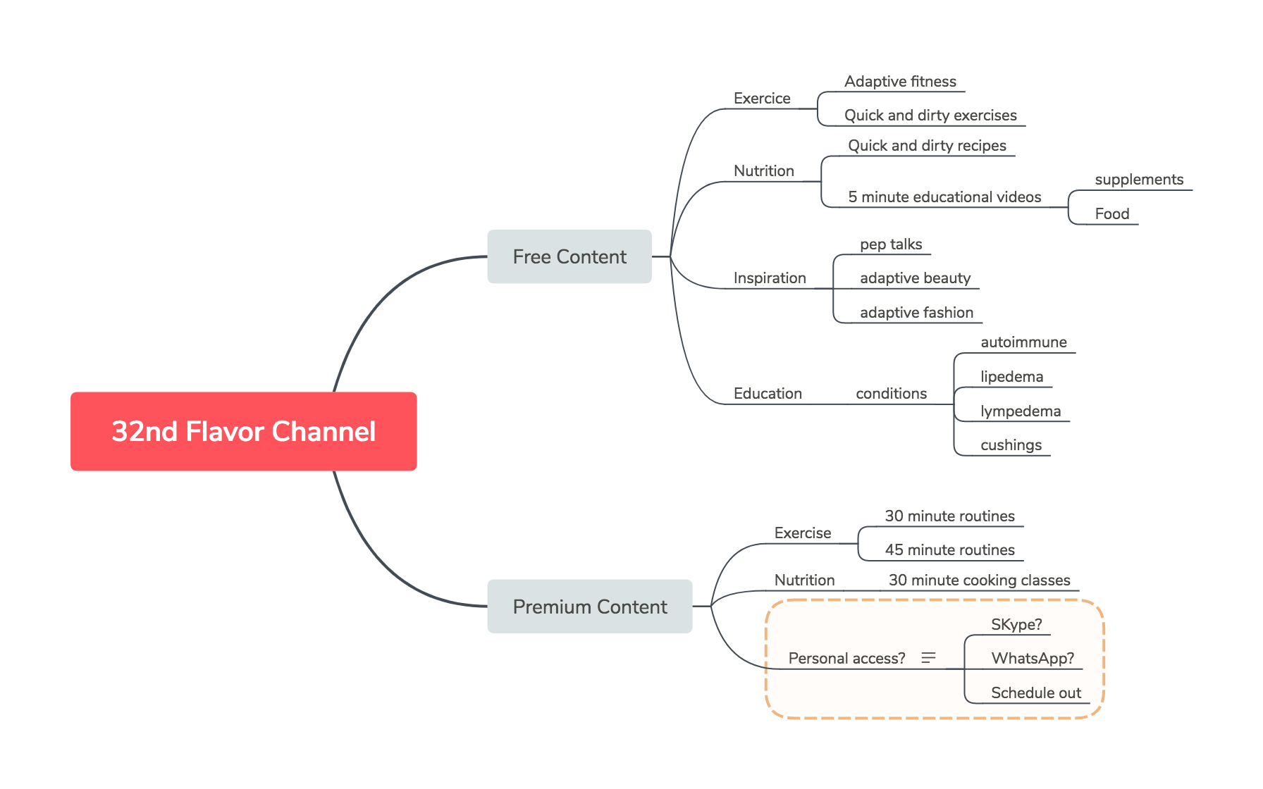 Mind Map of Channel Plannng