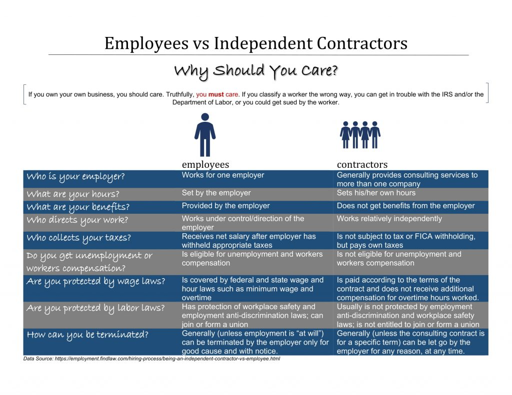 Infographic explaining the difference between employees and contractors